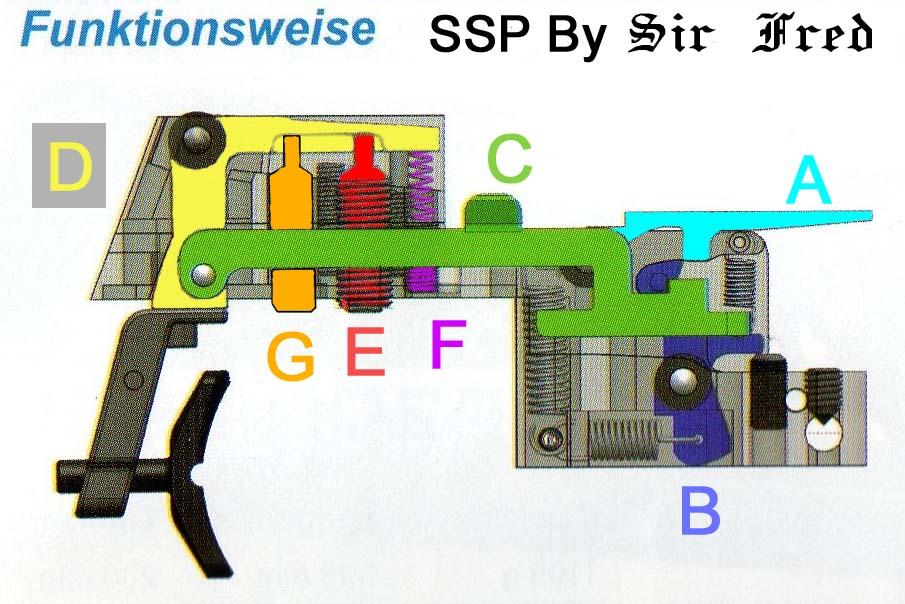 Walther SSP et GSP (schéma mécanisme (en allemand))  Detente-ssp